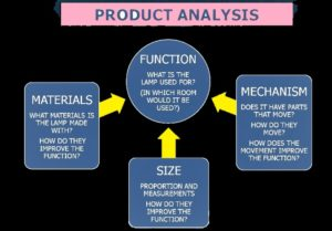 Format of Project Analysis