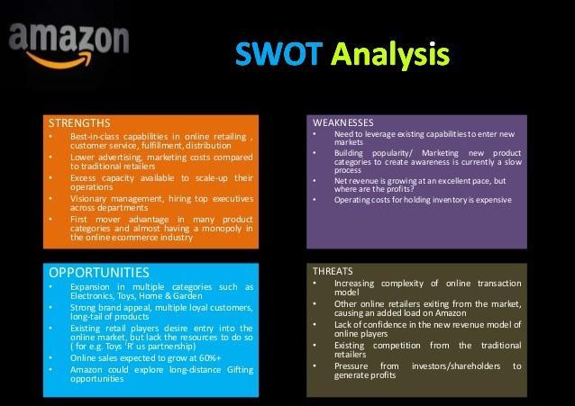 SWOT amazon Template