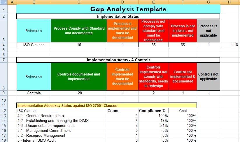 gap analysis template excel
