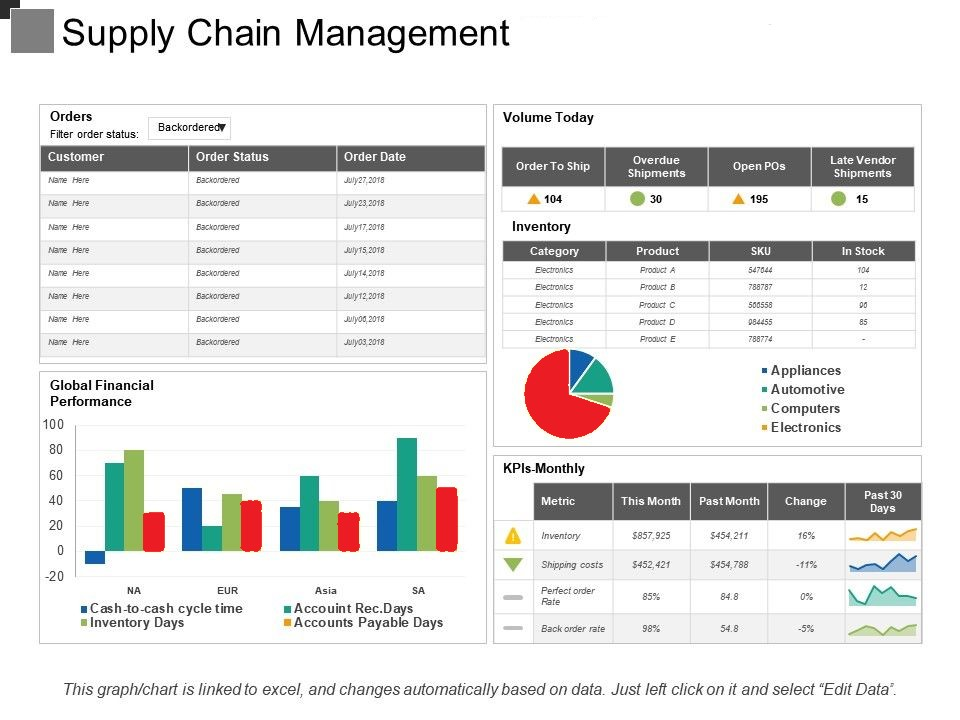 Supply Chain Inventory Excel