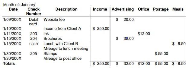 Restaurant Budget Spreadsheet