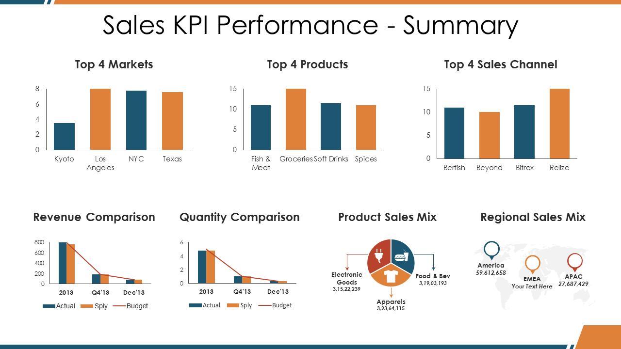 sales revenue analysis